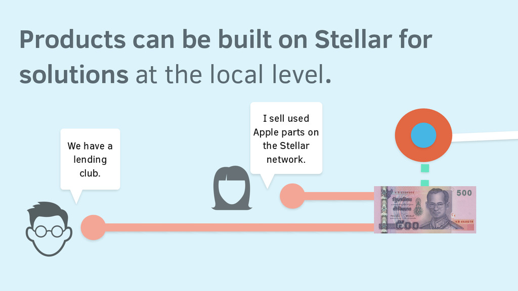Products can be built on Stellar for solutions ...