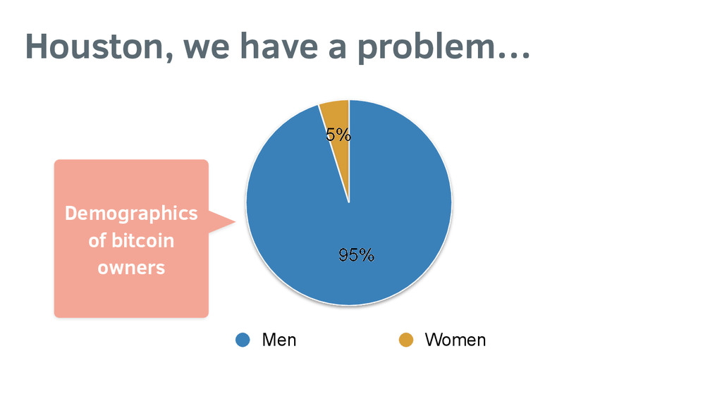 5% 95% Men Women Houston, we have a problem… De...