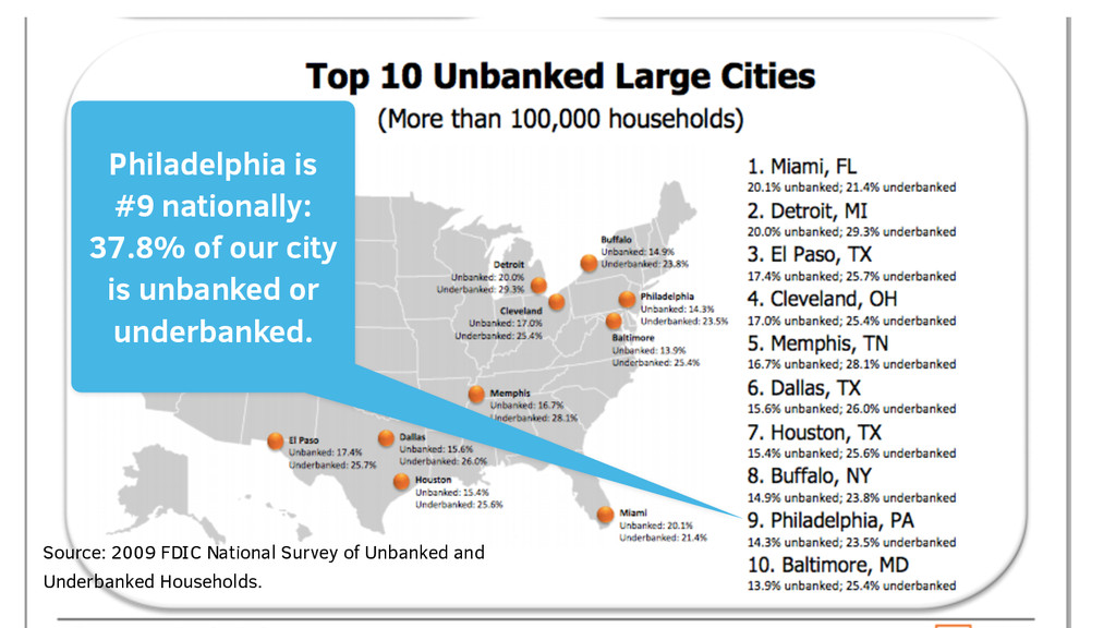 Philadelphia is #9 nationally: 37.8% of our cit...