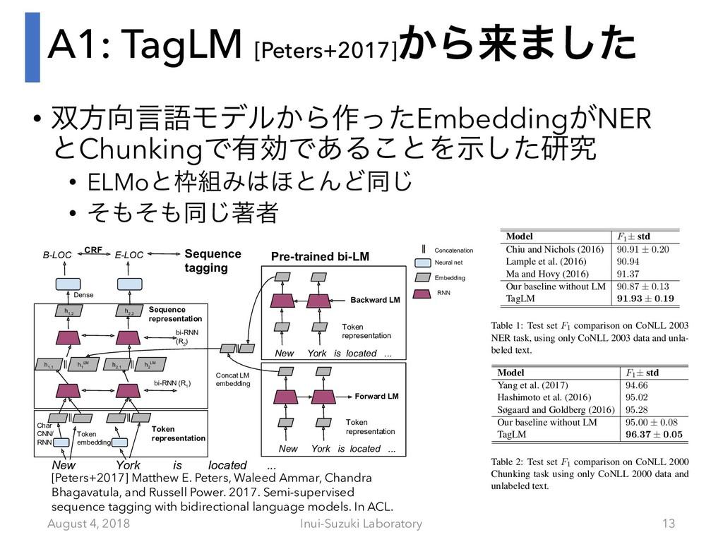 A1: TagLM [Peters+2017]͔Βདྷ·ͨ͠ • ํݴޠϞσϧ͔Β࡞ͬͨEm...