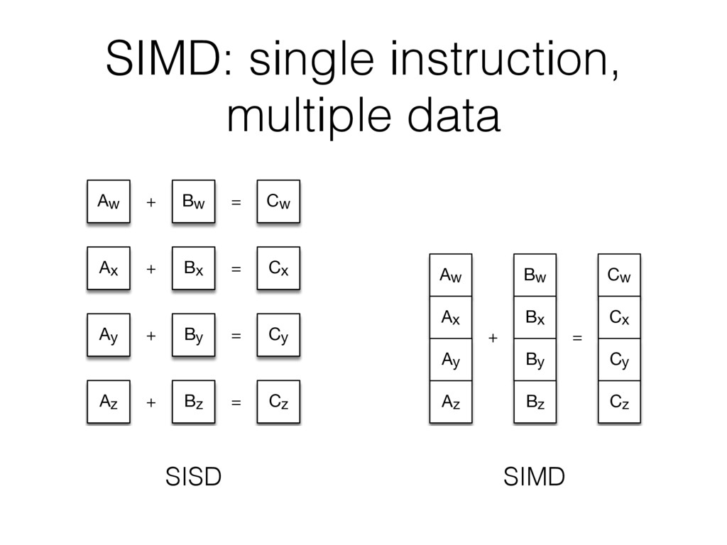 SIMD: single instruction, multiple data Aw Bw C...