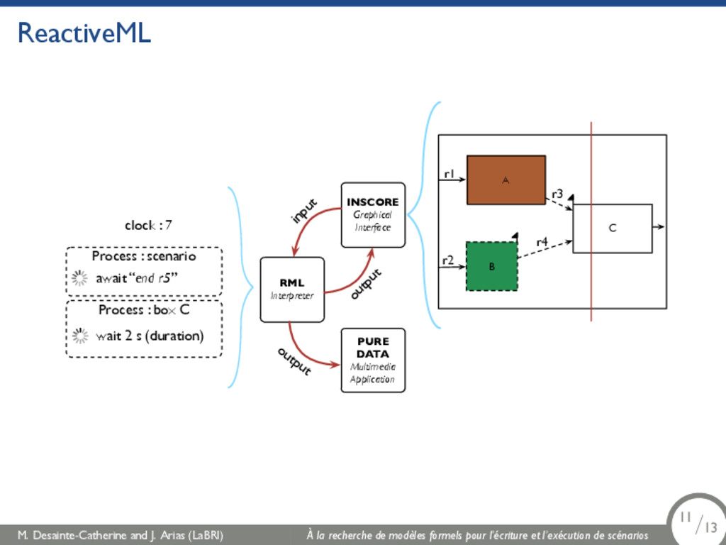 ReactiveML RML Interpreter INSCORE Graphical In...