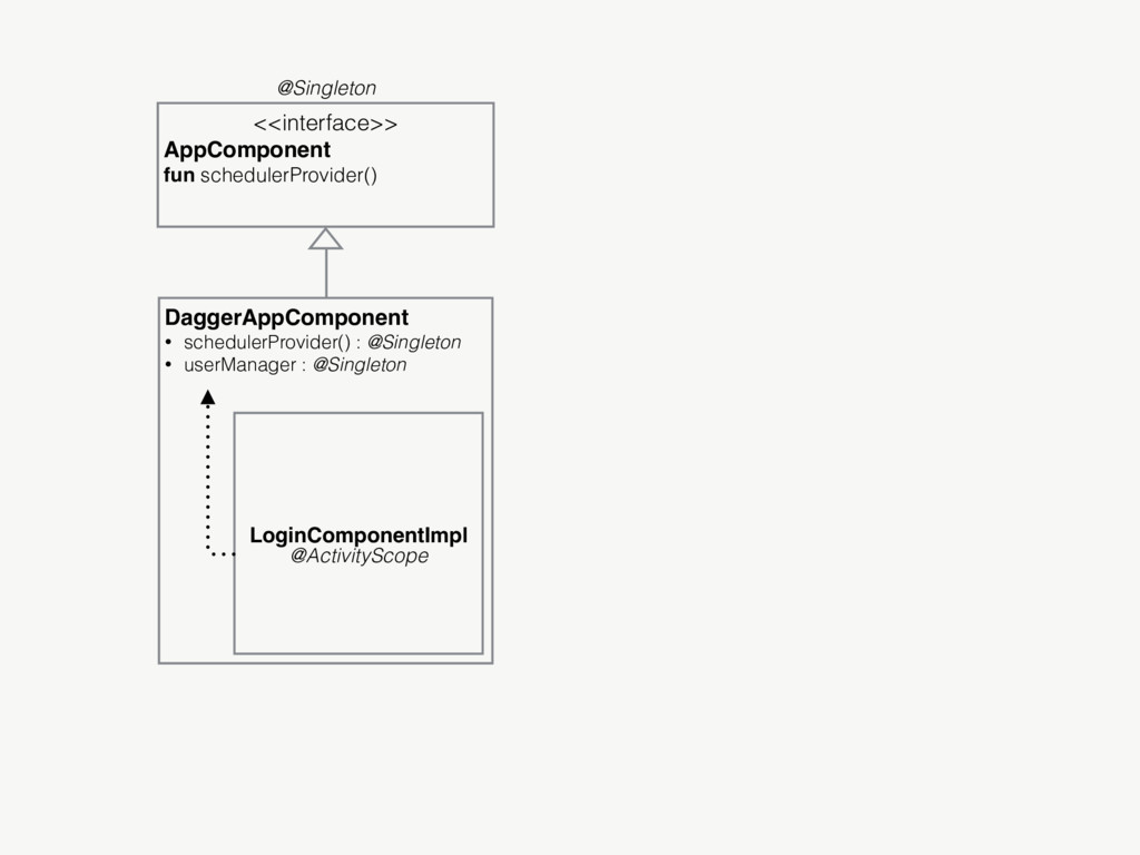 DaggerAppComponent • schedulerProvider() : @Sin...