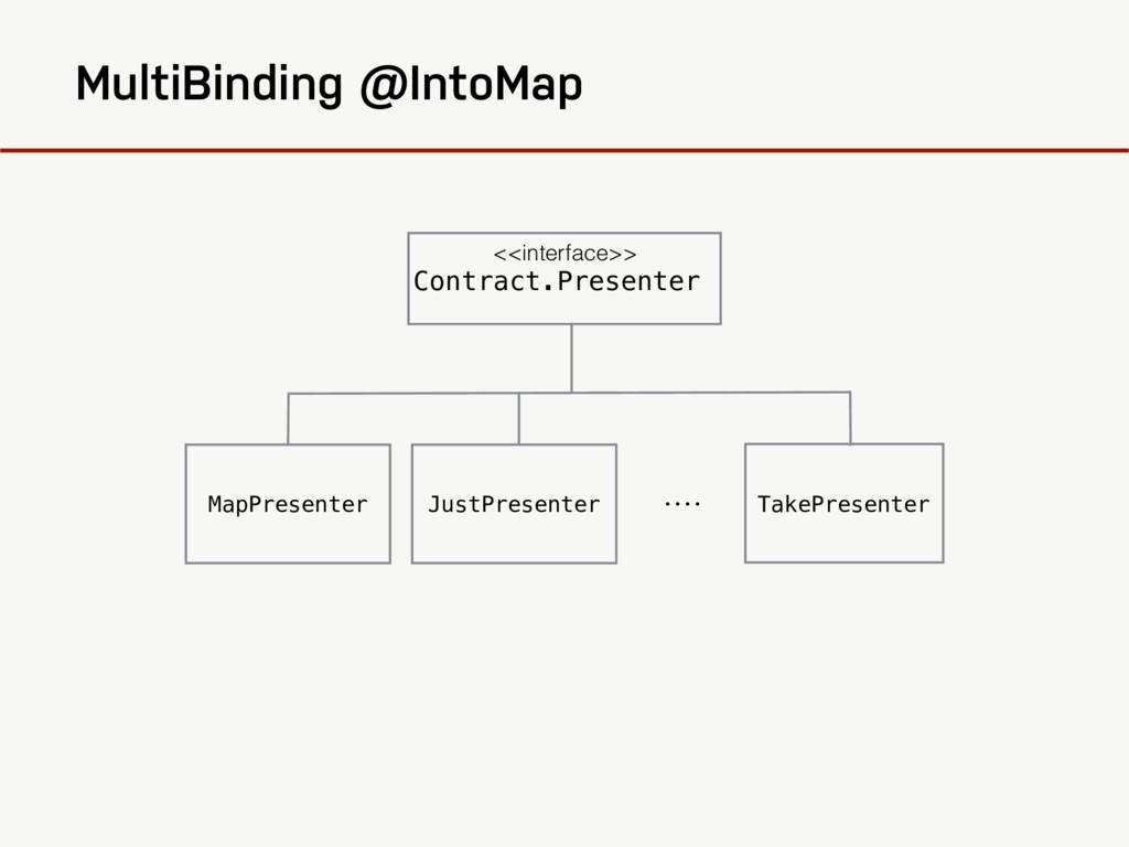 MultiBinding @IntoMap <<interface>> Contract.Pr...