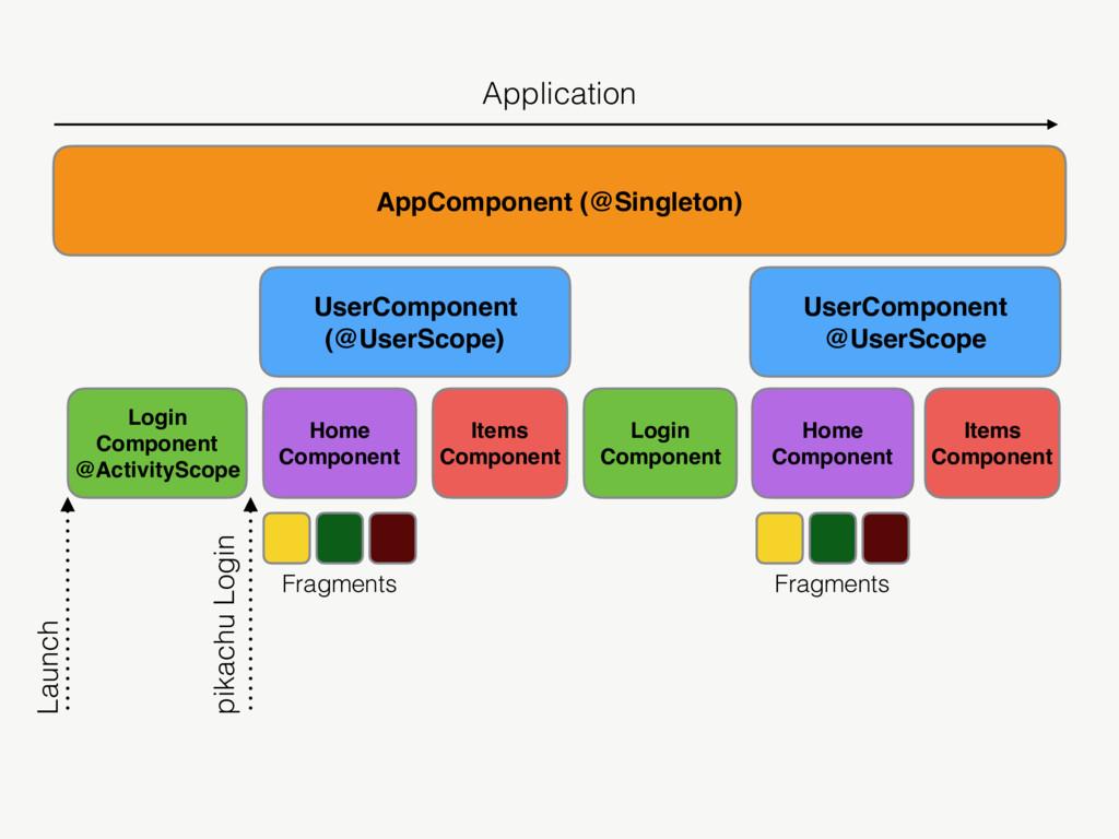AppComponent (@Singleton) UserComponent (@UserS...