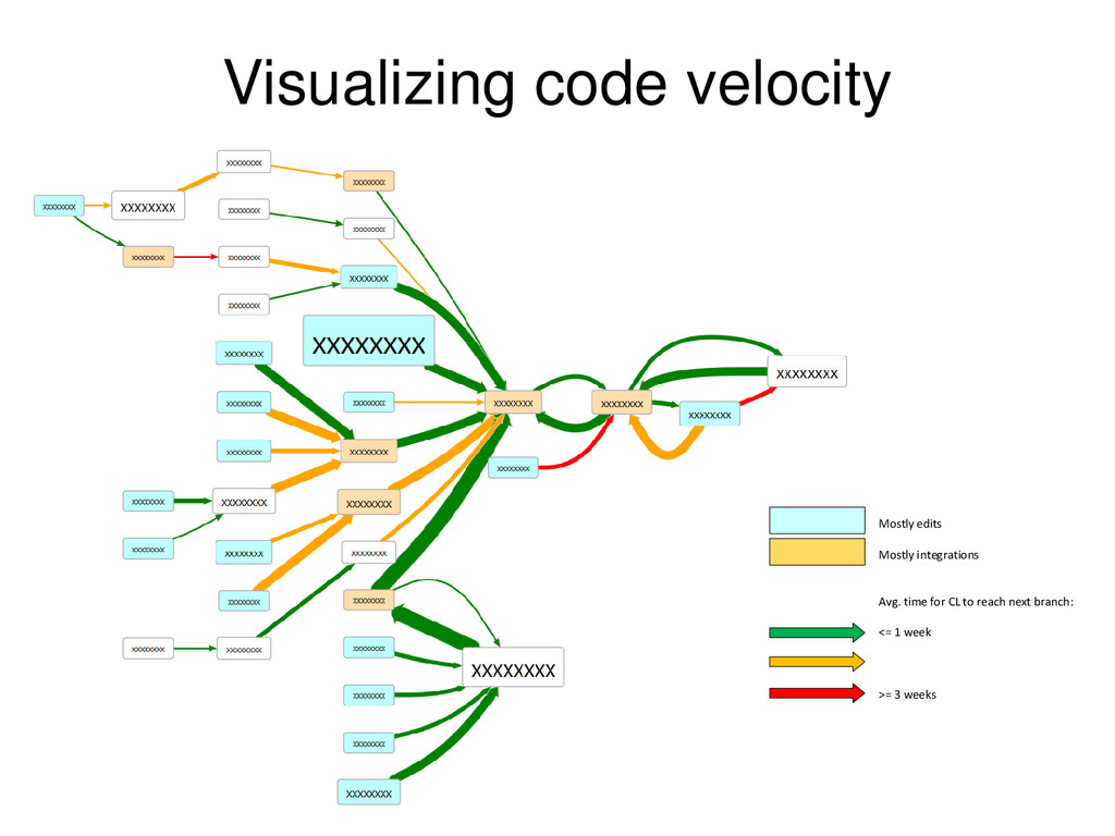 © Microsoft Corporation Visualizing code veloci...