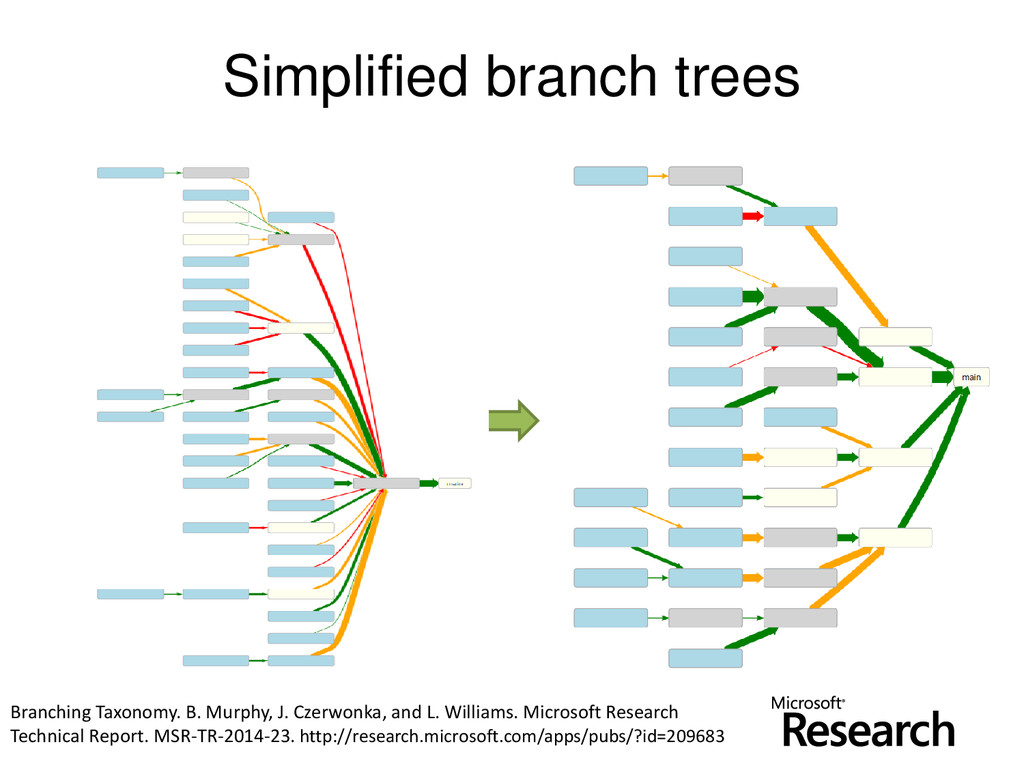 © Microsoft Corporation Simplified branch trees...