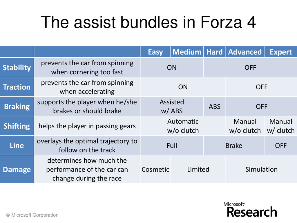 © Microsoft Corporation The assist bundles in F...