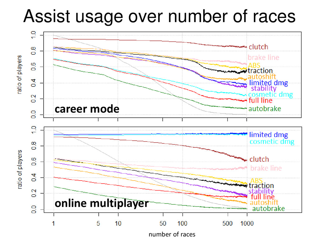 © Microsoft Corporation number of races Assist ...
