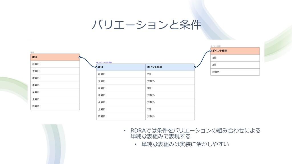 バリエーションと条件 • RDRAでは条件をバリエーションの組み合わせによる 単純な表組みで表...