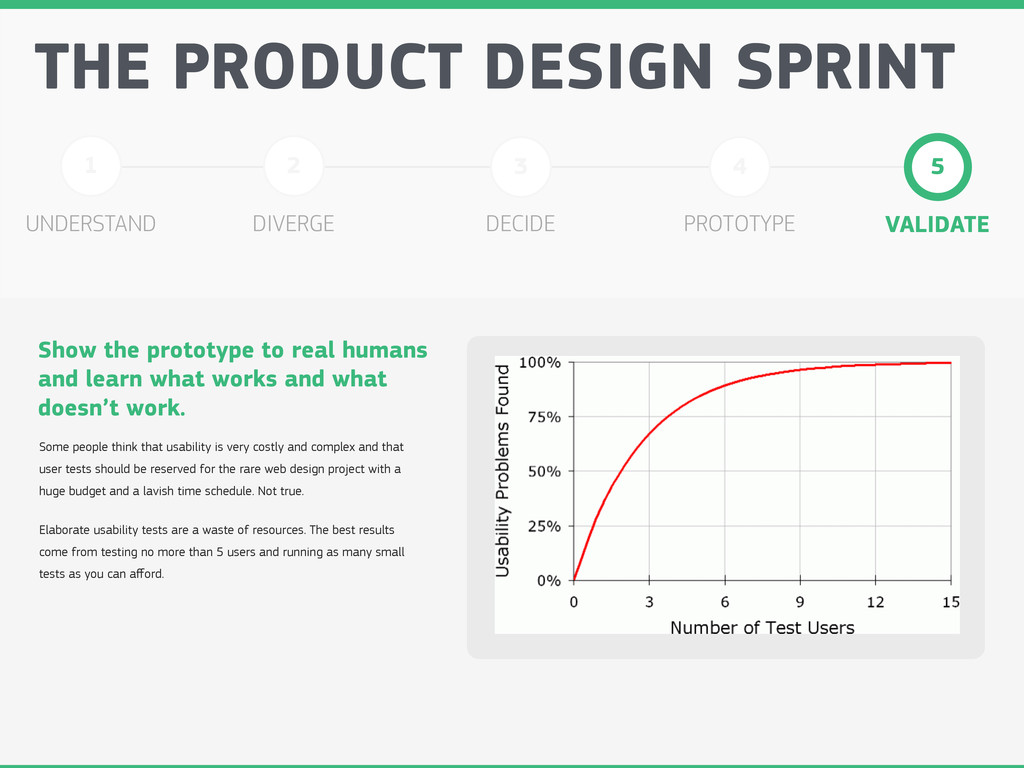 UNDERSTAND THE PRODUCT DESIGN SPRINT 1 DIVERGE ...