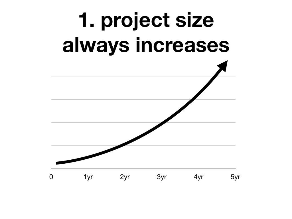 0 1yr 2yr 3yr 4yr 5yr 1. project size always in...