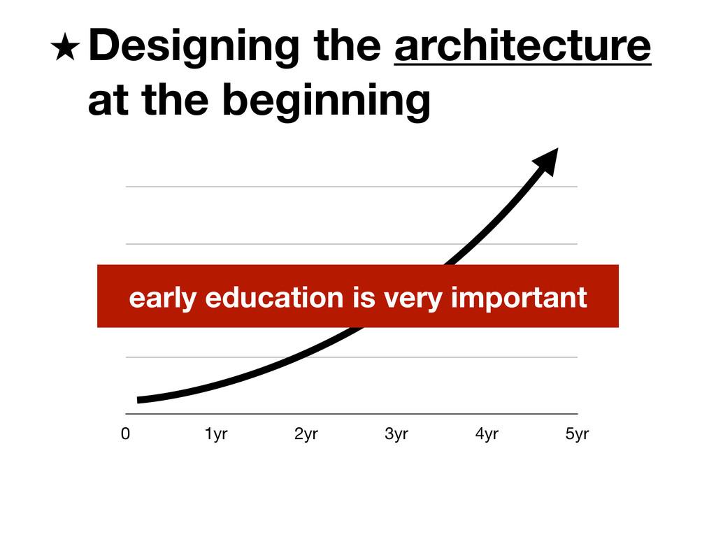 0 1yr 2yr 3yr 4yr 5yr Designing the architectur...