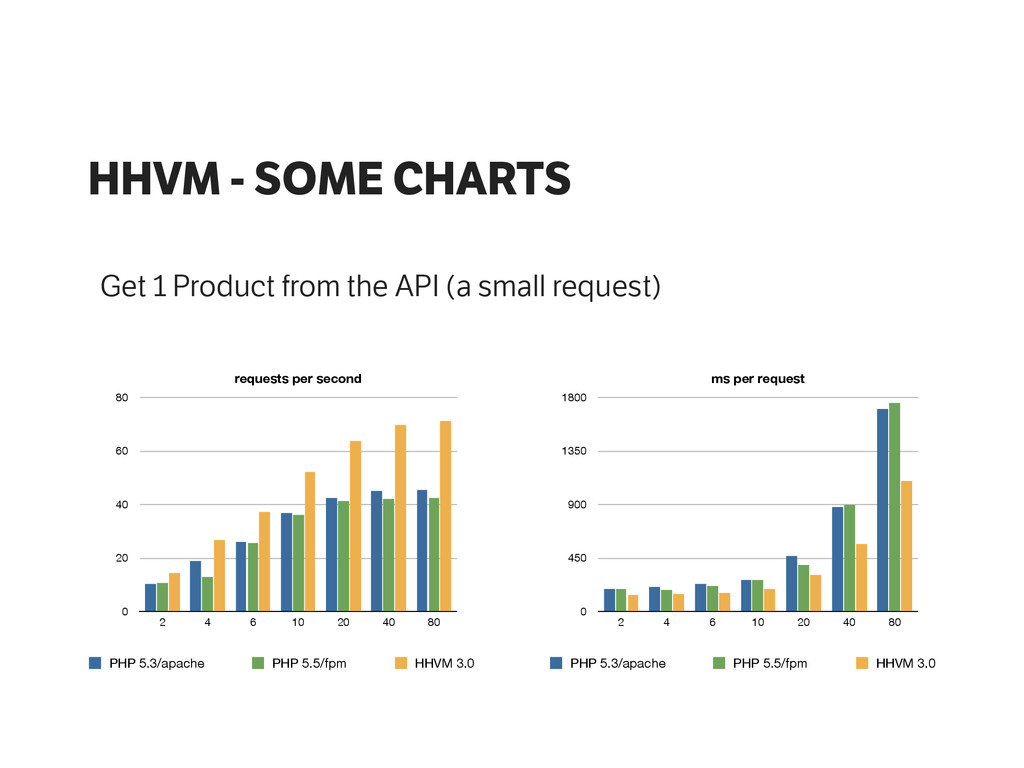 HHVM - SOME CHARTS Get 1 Product from the API (...