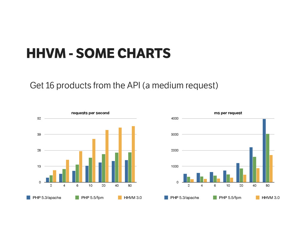HHVM - SOME CHARTS Get 16 products from the API...