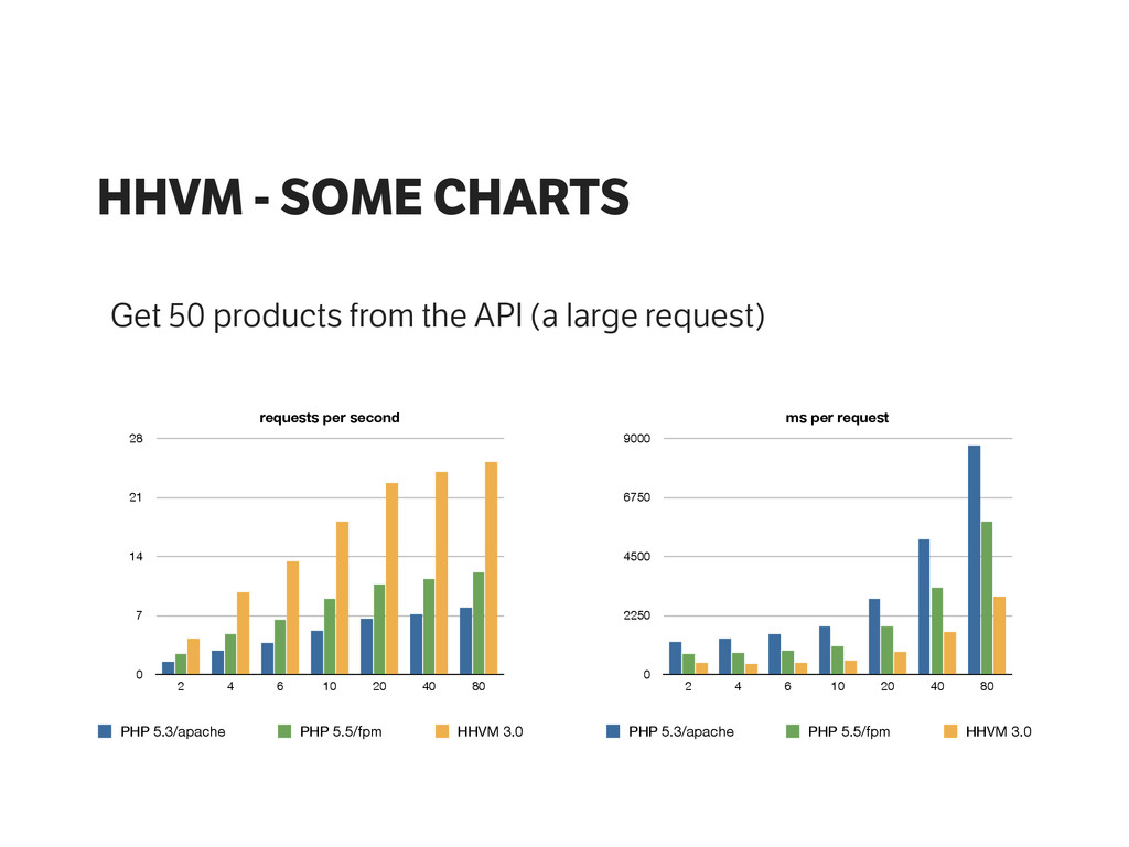 HHVM - SOME CHARTS Get 50 products from the API...