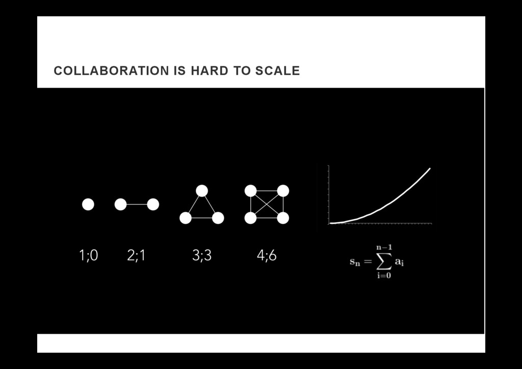 COLLABORATION IS HARD TO SCALE