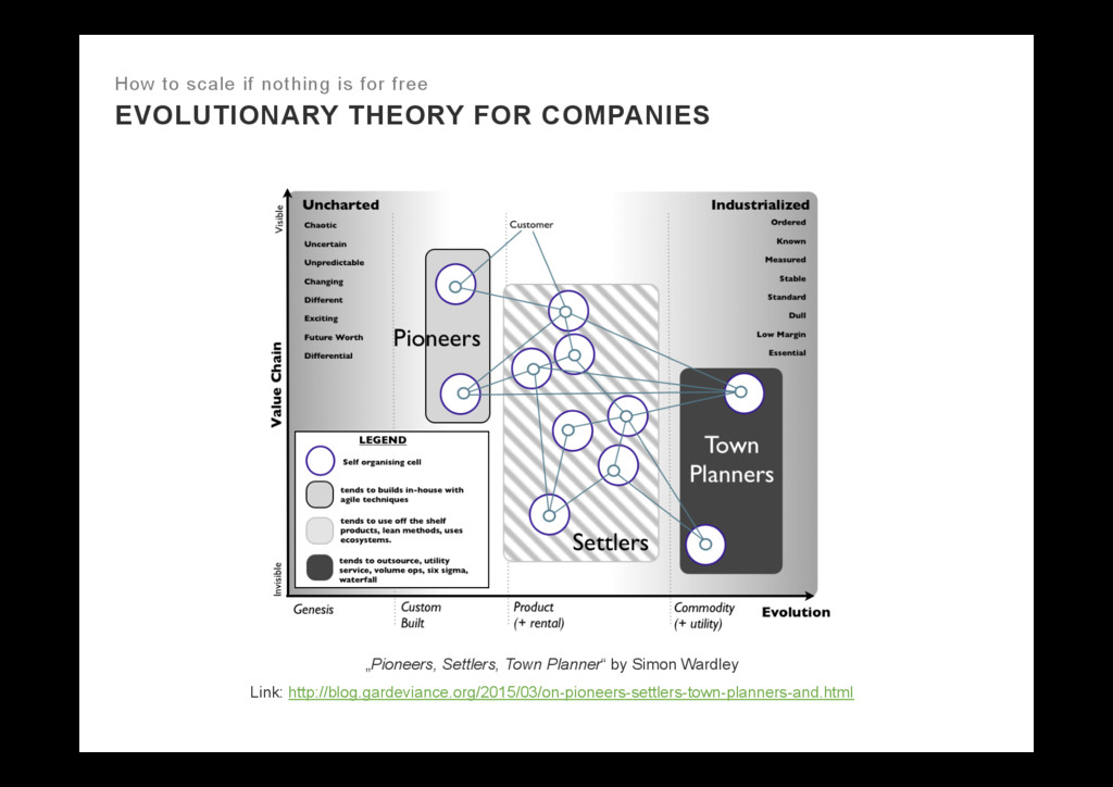 EVOLUTIONARY THEORY FOR COMPANIES How to scale ...