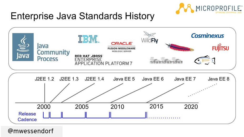 Enterprise Java Standards History J2EE 1.2 J2EE...