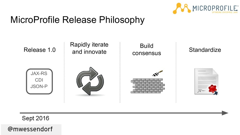 MicroProfile Release Philosophy Release 1.0 JAX...