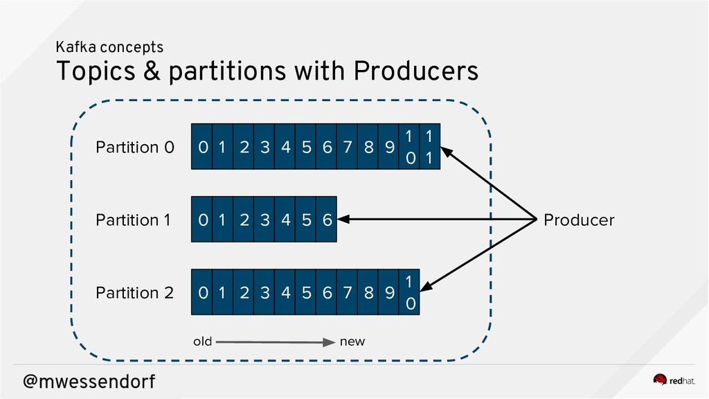 Kafka concepts Topics & partitions with Produce...