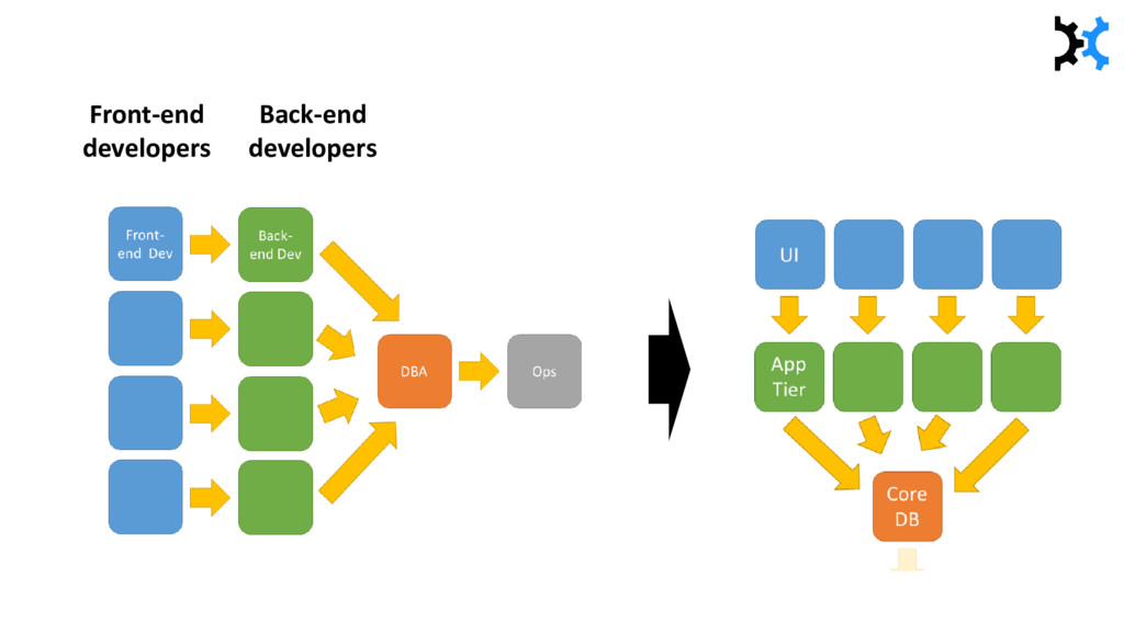 Front-end developers Back-end developers