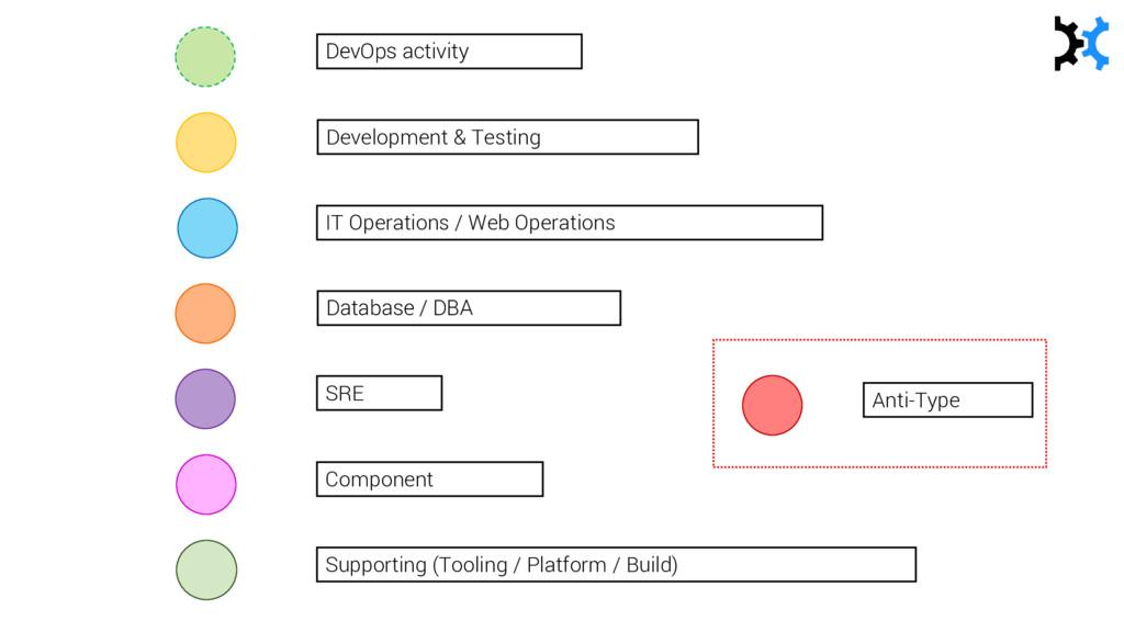 Development & Testing IT Operations / Web Opera...
