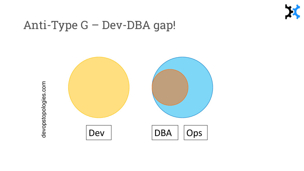 Anti-Type G – Dev-DBA gap! devopstopologies.com...