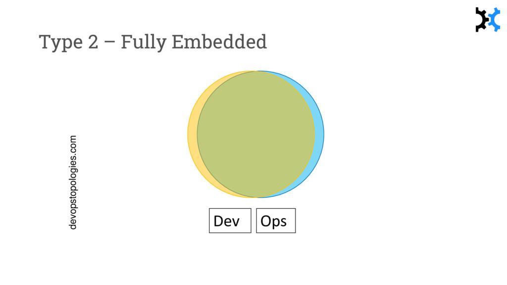 Type 2 – Fully Embedded devopstopologies.com De...