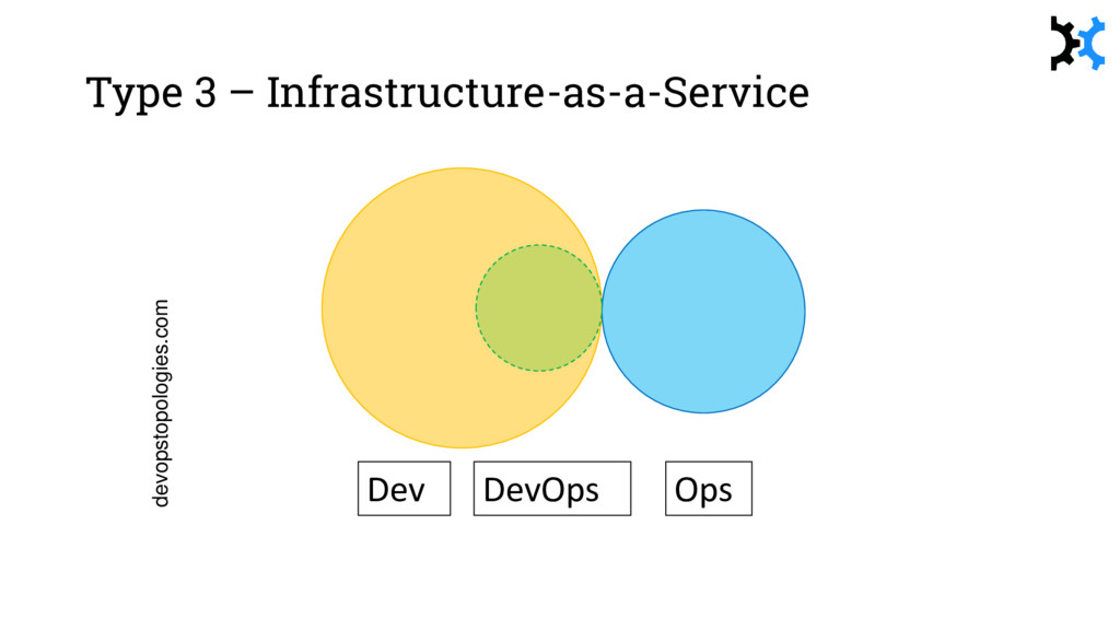 devopstopologies.com Dev Ops DevOps Type 3 – In...