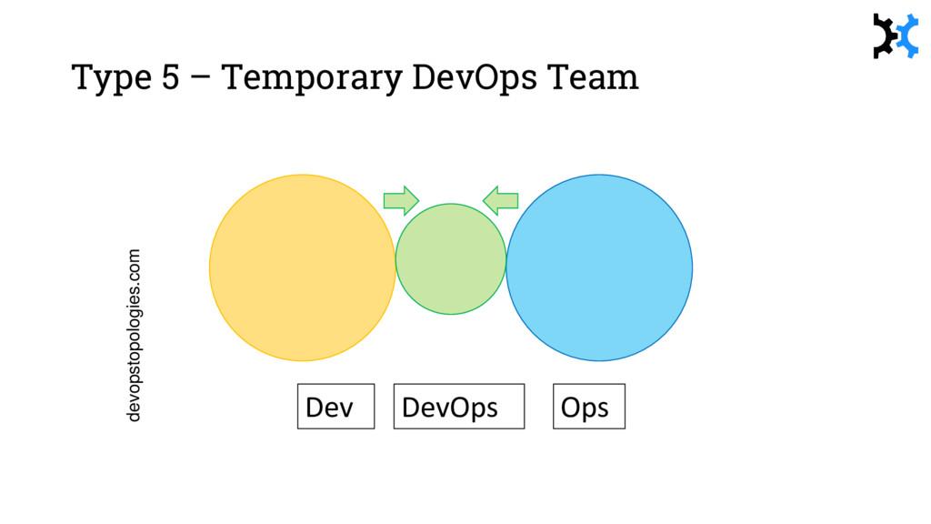 devopstopologies.com Dev Ops DevOps Type 5 – Te...