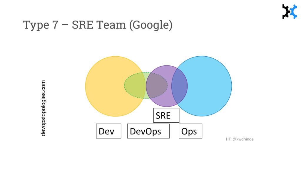 Type 7 – SRE Team (Google) SRE HT: @kwdhinde de...