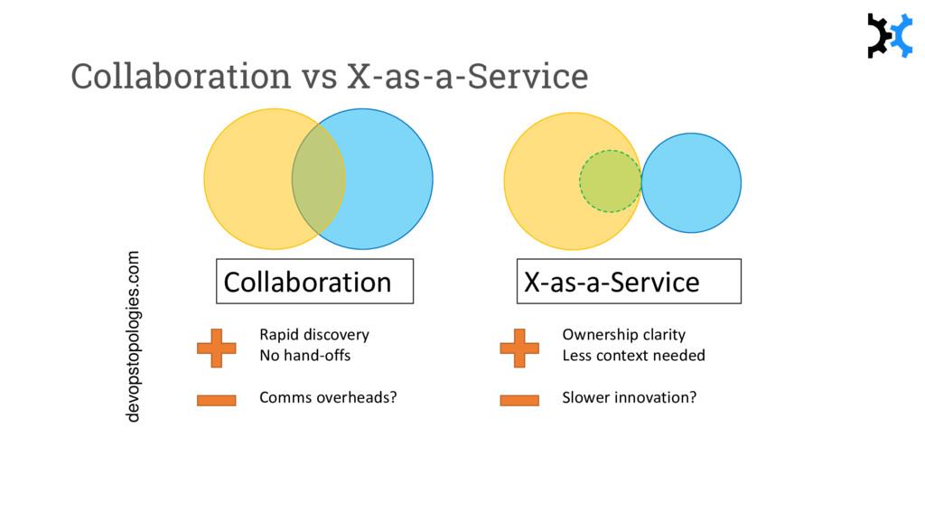 Collaboration vs X-as-a-Service Collaboration X...