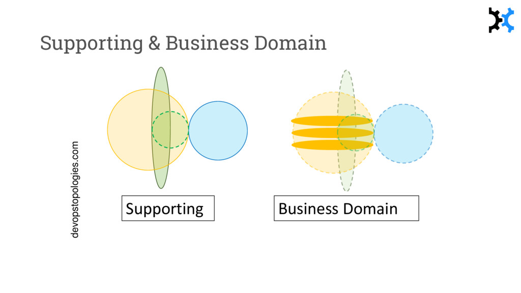 Supporting & Business Domain Supporting Busines...