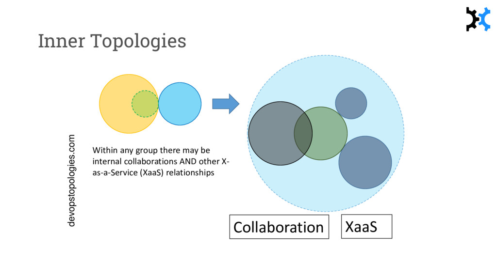 Inner Topologies Collaboration XaaS Within any ...