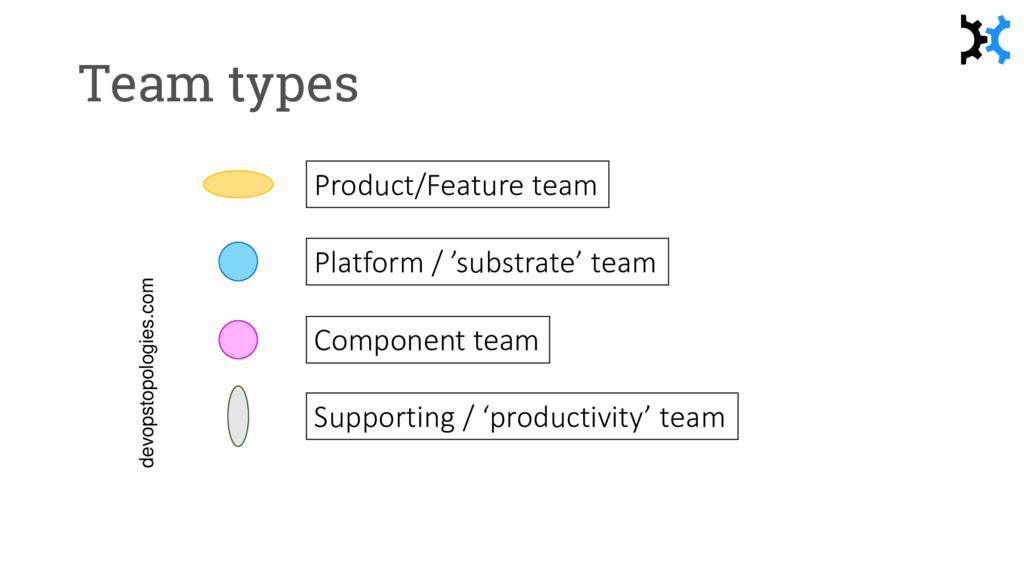 Team types Component team Platform / 'substrate...