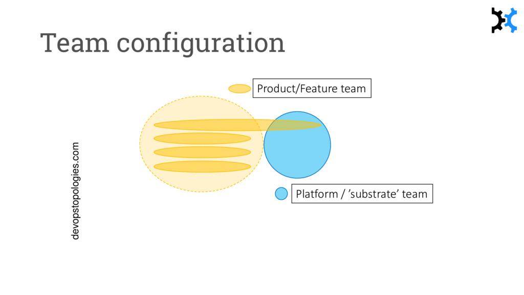 Team configuration devopstopologies.com Platfor...