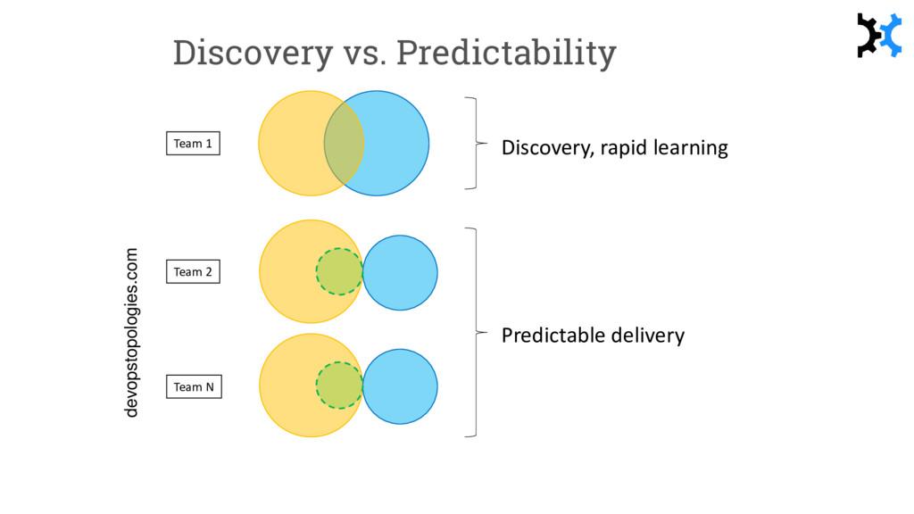 Discovery vs. Predictability Team 1 Team 2 Team...