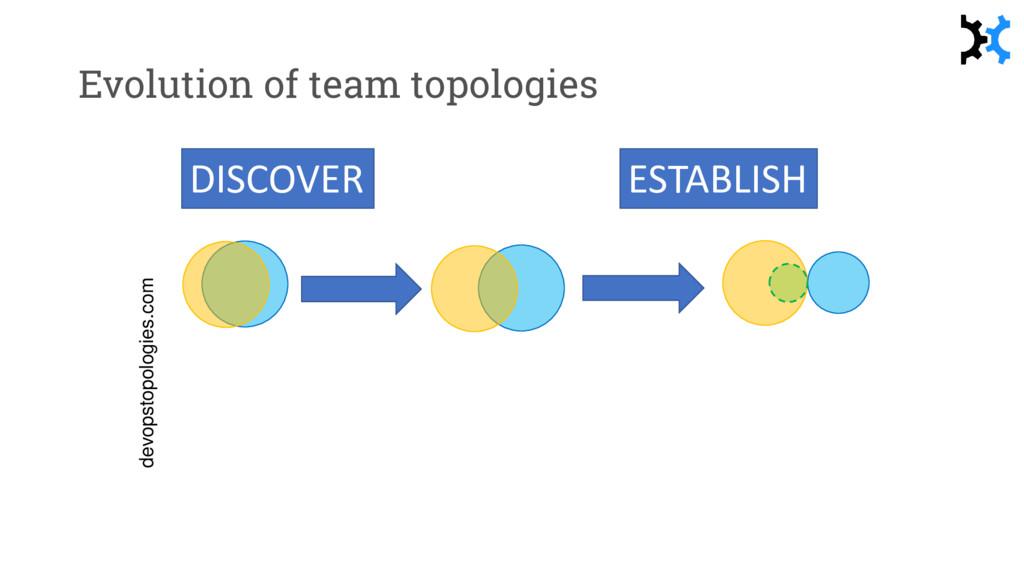 Evolution of team topologies devopstopologies.c...