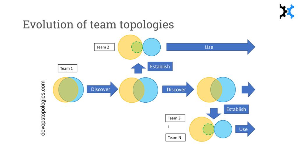 Evolution of team topologies Team 2 Discover Di...