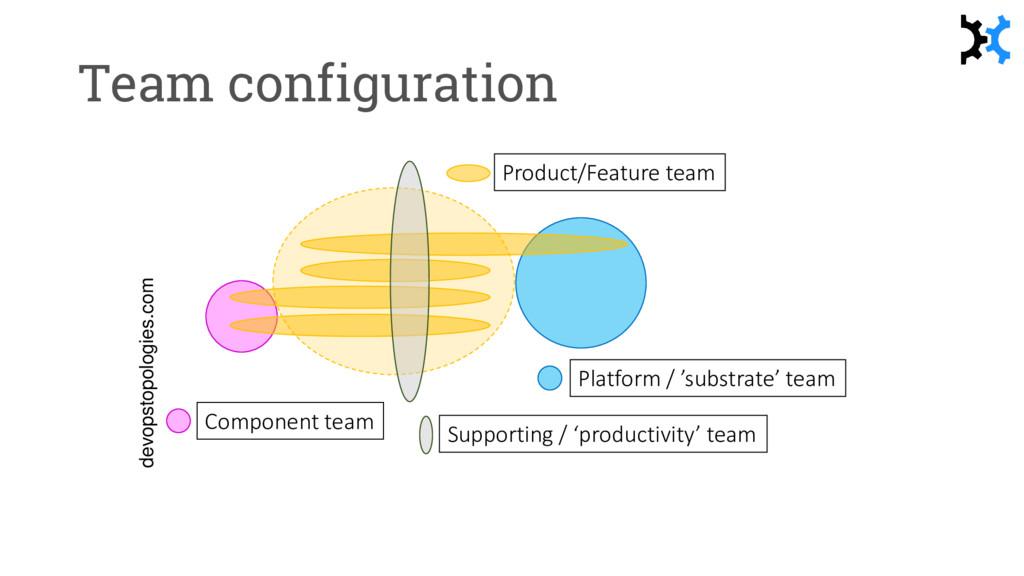 Team configuration Component team Platform / 's...