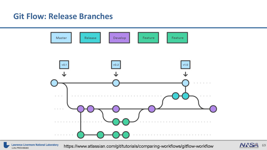 LLNL-PRES-698283 69 Git Flow: Release Branches ...