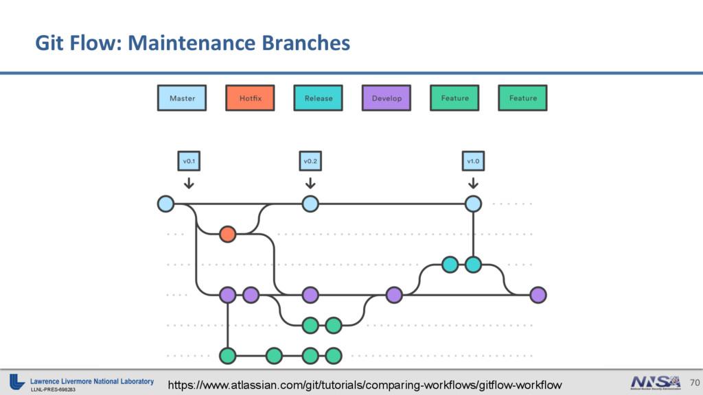 LLNL-PRES-698283 70 Git Flow: Maintenance Branc...