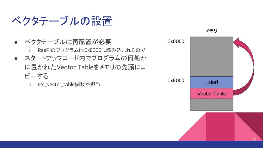 ● ベクタテーブルは再配置が必要 ○ RasPiのプログラムは0x8000に読み込まれるので ...