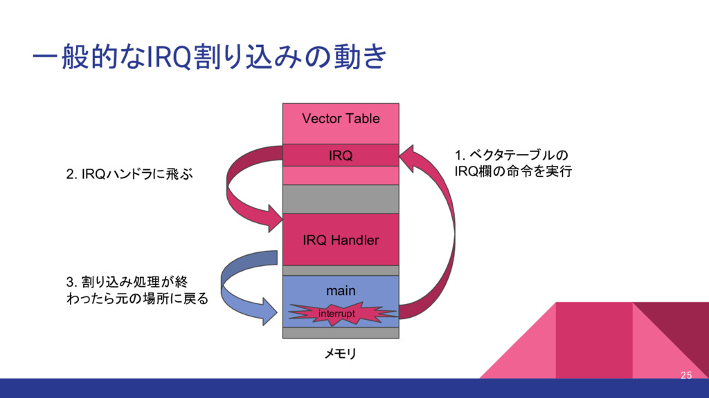 一般的なIRQ割り込みの動き Vector Table main IRQ Handler IR...