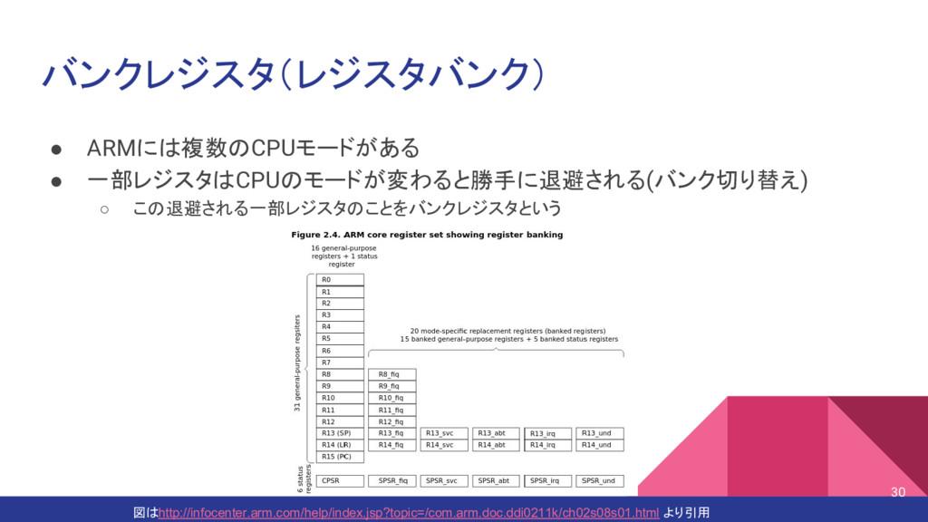 バンクレジスタ(レジスタバンク) ● ARMには複数のCPUモードがある ● 一部レジスタはC...