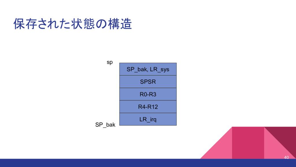 保存された状態の構造 40 SPSR R0-R3 R4-R12 LR_irq SP_bak, ...
