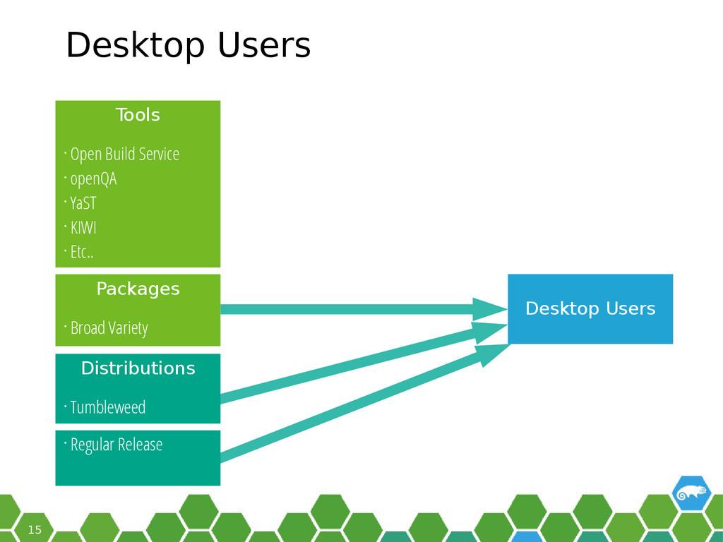 15 Desktop Users • Broad Variety Desktop Users ...