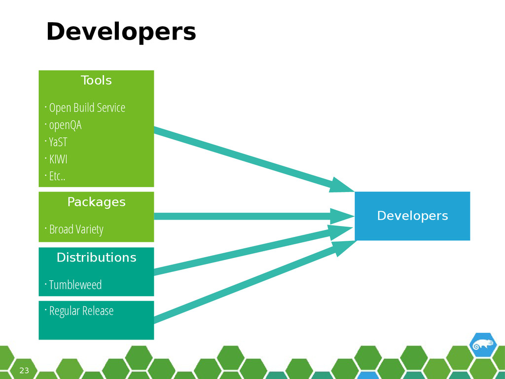 23 Developers • Broad Variety Developers Tools ...
