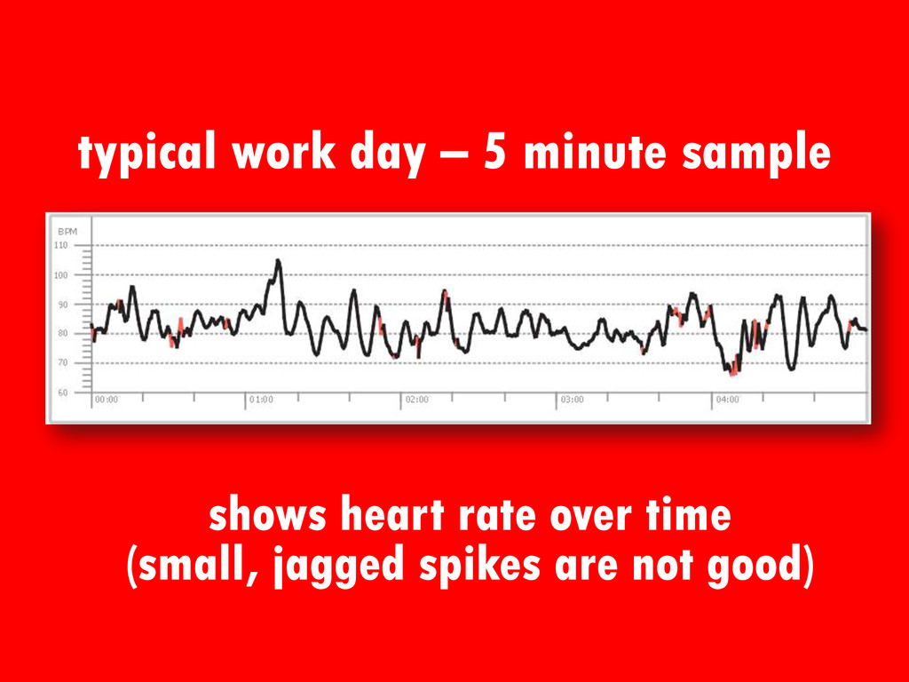 typical work day – 5 minute sample shows heart ...